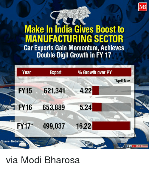 Memes, Boost, and 🤖: Make In India Gives Boost to  MANUFACTURING SECTOR  Car Exports Gain Momentum, Achieves  Double Digit Growth in FY17  Year  Export  Growth over PY  *April-Nov  FY15 621,341  422  FY16  653.889  5.24  FY17*  499,037  16.22  Source Media Repo via Modi Bharosa
