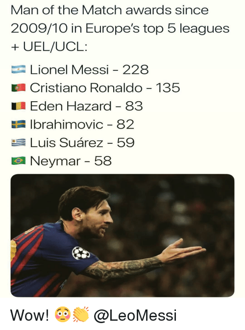 Cristiano Ronaldo, Memes, and Neymar: Man of the Match awards since  2009/10 in Europe's top 5 leagues  + UEL/UCL:  Lionel Messi - 228  Cristiano Ronaldo 135  Eden Hazard - 83  E Ibrahimovic - 82  Luis Suárez - 59  Neymar-58 Wow! 😳👏 @LeoMessi
