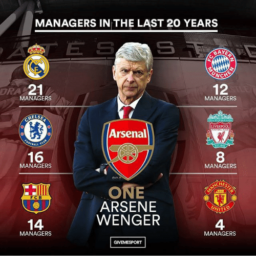 Arsene Wenger: MANAGERS IN THE LAST 20 YEARS  WCK  DRA  21  12  MANAGERS  MANAGERS  HELS  LIVERPOOL  Arsenal  BALL C  16  8  MANAGERS  MANAGERS  HE  ONE  ARSENE  WENGER  FCB  UNITED  14  1  MANAGERS  4  MANAGERS  GIVEMESPORT