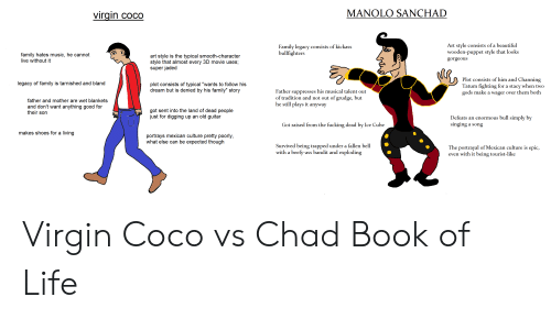 """Ass, Beautiful, and CoCo: MANOLO SANCHAD  virgin coco  Art style consists of a beautiful  wooden-puppet style that looks  Family legacy consists of kickass  bullfighters  family hates music, he cannot  live without it  art style is the typical smooth-character  style that almost every 3D movie uses;  super jaded  gorgeous  Plot consists of him and Channing  Tatum fighting for a stacy when two  gods make a wager over them both  legacy of family is tarnished and bland  plot consists of typical """"wants to follow his  dream but is denied by his family"""" story  Father suppresses his musical talent out  of tradition and not out of grudge, but  he still plays it anyway  father and mother are wet blankets  and don't want anything good for  their son  got sent into the land of dead people  just for digging up an old guitar  Defeats an enormous bull simply by  singing a song  Got raised from the fucking dead by Ice Cube  makes shoes for a living  portrays mexican culture pretty poorly,  what else can be expected though  Survived being trapped under a fallen bell  with a beefy-ass bandit and exploding  The portrayal of Mexican culture is epic,  even with it being tourist-like Virgin Coco vs Chad Book of Life"""