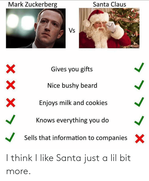 companies: Mark Zuckerberg  Santa Claus  Vs  Gives you gifts  Nice bushy beard  Enjoys milk and cookies  Knows everything you do  Sells that information to companies  X I think I like Santa just a lil bit more.