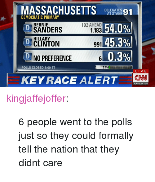 "Democratic primary: MASSACHUSETTSSA  DELEGATES a1  AT STAKE  DEMOCRATIC PRIMARY  54.0%)  45.3%  0.3%  192 AHEAD  1,183  BERNIE  DSANDERS  HILLARY  UCLINTON  0  991  0  D NO PREFERENCE  1%  POLLS CLOSED 8:00 ET  LIVE  CNN  KEYRACE ALERT  #CN ELECTION <p><a class=""tumblr_blog"" href=""http://kingjaffejoffer.tumblr.com/post/140315924769"">kingjaffejoffer</a>:</p> <blockquote> <p>6 people went to the polls just so they could formally tell the nation that they didnt care</p> </blockquote>"