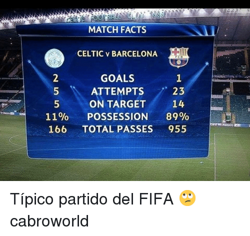 Barcelona, Celtic, and Facts: MATCH FACTS  CELTIC v BARCELONA  GOALS  ATTEMPTS 8  ON TARGET  POSSESSION 89%  23  14  11%  166  TOTAL PASSES955 Típico partido del FIFA 🙄 cabroworld