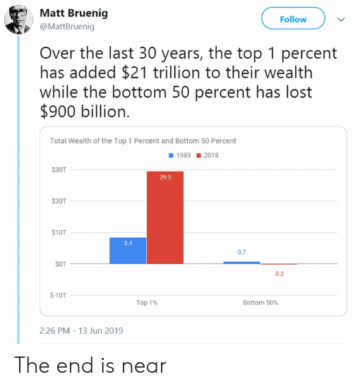 Lost, Top, and Total: Matt Bruenig  Follow  @MattBruenig  Over the last 30 years, the top 1 percent  has added $21 trillion to their wealth  while the bottom 50 percent has lost  $900 billion  Total Wealth of the Top 1 Percent and Bottom 50 Percent  19892018  $30T  29.5  $20T  $10T  8.4  0.7  $OT  -0.2  $-10T  Top 1%  Bottom 50%  2:26 PM-13 Jun 2019  et The end is near