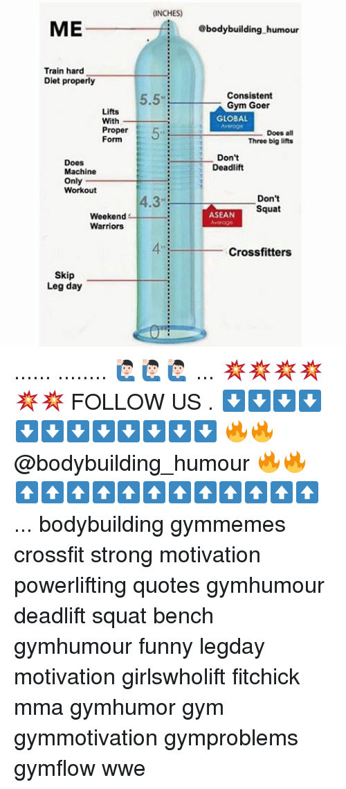 Skipped Leg Day: ME  Train hard  Diet properly  Lifts  With  Proper  Form  Does  Machine  Only  Workout  Weekend  Warriors  Skip  Leg day  (INCHES)  5.5  8body building humour  Consistent  Gym Goer  GLOBAL  Does all  Three big lifts  Don't  Deadlift  Don't  Squat  ASEAN  Crossfitters ...... ........ 🙋🏻♂️🙋🏻♂️🙋🏻♂️ ... 💥💥💥💥💥💥 FOLLOW US . ⬇️⬇️⬇️⬇️⬇️⬇️⬇️⬇️⬇️⬇️⬇️⬇️ 🔥🔥@bodybuilding_humour 🔥🔥 ⬆️⬆️⬆️⬆️⬆️⬆️⬆️⬆️⬆️⬆️⬆️⬆️ ... bodybuilding gymmemes crossfit strong motivation powerlifting quotes gymhumour deadlift squat bench gymhumour funny legday motivation girlswholift fitchick mma gymhumor gym gymmotivation gymproblems gymflow wwe