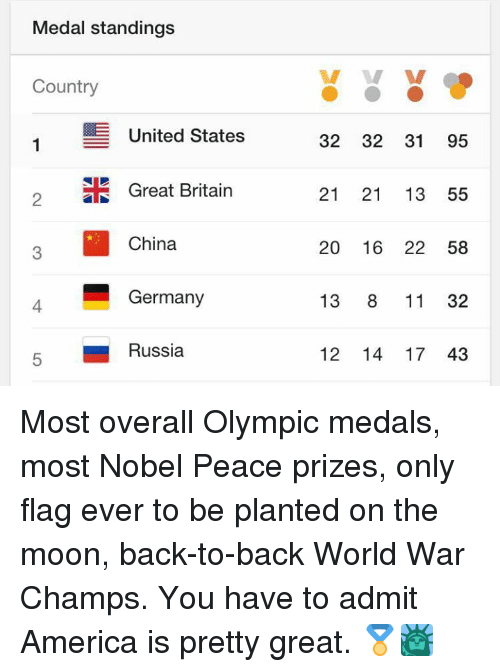 America, Back to Back, and Memes: Medal standing  Country  E United States  2 Great Britain  China  Germany  5 Russia  32 32 31 95  21 21 13 55  20 16 22 58  13  8 11 32  12 14 17 43 Most overall Olympic medals, most Nobel Peace prizes, only flag ever to be planted on the moon, back-to-back World War Champs. You have to admit America is pretty great. 🏅🗽