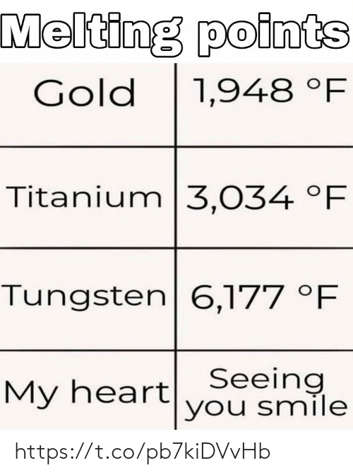 Memes, Smile, and 🤖: Melting points  Gold  1,948 °F  Titanium|3,034 °F  Tungsten 6,177 °F  My heartSeeing  you smile https://t.co/pb7kiDVvHb