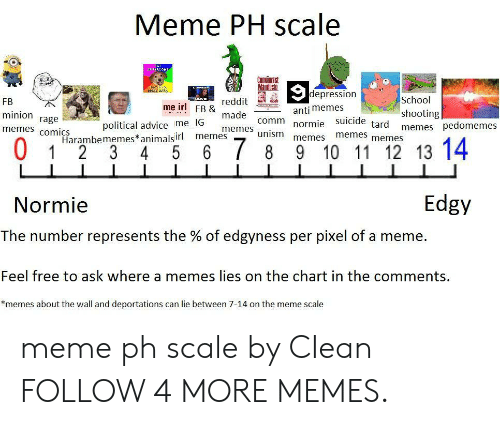 Advice, Dank, and Meme: Meme PH scale  URCOM  போரியான  Manifesto  depression  School  reddit  FB  me irl FB &  anti memes  shooting  memes pedomemes  minion  made  rage  memes comics  political advice me IG  Harambememes*animalsirl  5  comm  tard  normie suicide  memes  unism  memes  memes  memes  memes  0  6 7 8  9 10 11 12 13 14  1  2 3  4  Edgy  Normie  The number represents the % of edgyness per pixel of a meme  Feel free to ask where a memes lies on the chart in the comments.  *memes about the wall and deportations can lie between 7-14 on the meme scale meme ph scale by CIean FOLLOW 4 MORE MEMES.