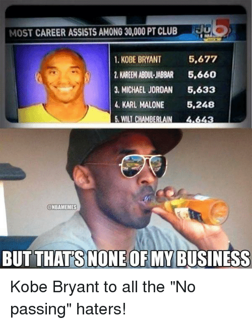"Kobe Bryant, Memes, and Michael Jordan: MOST CAREER ASSISTS AMONG 30,000 PT CLUB  1. KOBE BRYANT 5,677  2. KAREEM ABDUL-JABBAR  5,660  3, MICHAEL JORDAN  5,633  4, KARL MALONE  5,248  5, WILT CHAMBERLAIN  NBAMEMES  BUT THATS NONE OF MY BUSINESS Kobe Bryant to all the ""No passing"" haters!"