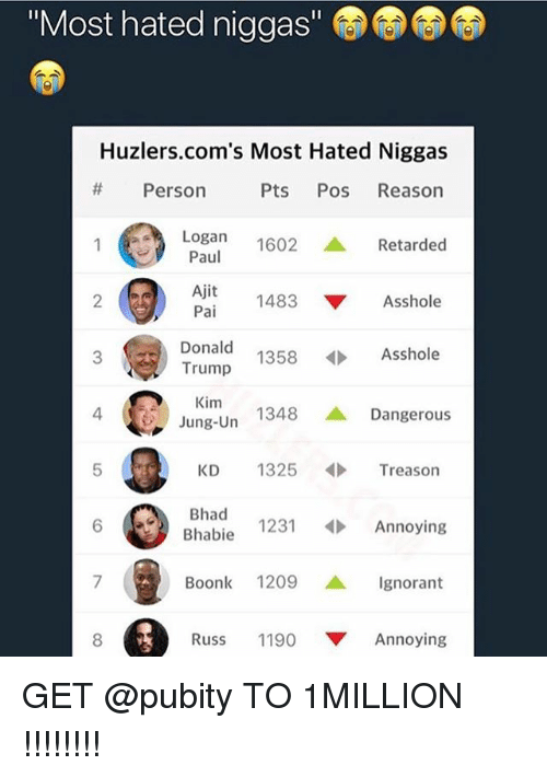 """Donald Trump, Ignorant, and Memes: """"Most hated niggas""""  Huzlers.com's Most Hated Niggas  # Person  Pts Pos Reason  Logan 1602 ▲ Retarded  Paul  Ajit  2  1483 ▼ Asshole  Donald  Trump  Kim  Jung-Un  3  1358  Asshole  4  1348 ▲ Dangerous  KD 1325Treason  6 Bhad  Bhabie 1231Annoying  Boonk 1209 ▲ Ignorant  8  Russ 1190 ▼ Annoying GET @pubity TO 1MILLION !!!!!!!!"""