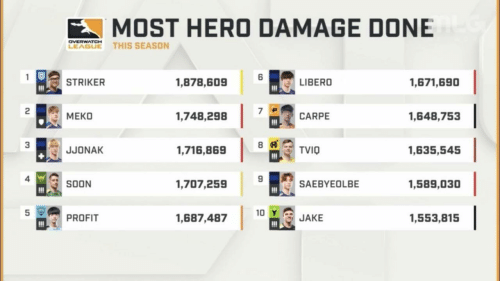 Season 6: MOST HERO DAMAGE DONE  LEAGUE THIS SEASON  6  STRIKER  1,878,609  LIBERO  1,671,690  MEKO  1,748,298  CARPE  1,648,753  3  JJONAK  1,716,869  TVIO  1,635,545  4  4 SOON  1,707,259  SAEBYEOLBE  1,589,030  PROFIT  1,687,487 10  1,553,815