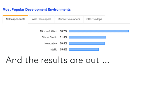 Microsoft Word: Most Popular Development Environments  All Respondents Web Developers Mobile Developers SRE/DevOps  Microsoft Word  Visual Studio  Notepad++  IntelliJ  50.7%  31.5%  30.5%  25.4% And the results are out …