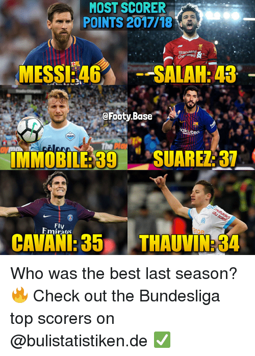 Memes, Best, and 🤖: MOST SCORER  POINTS 2017/18  Standard  Chaered  r.a  MESS SALAH:43  eFooty.Base  akuten  IMMOBILE: 39SUARE:37  Fly  mirato  tan  de  CAVANI:35 THAUVIN:34 Who was the best last season? 🔥 Check out the Bundesliga top scorers on @bulistatistiken.de ✅