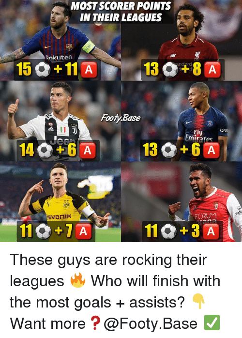 Andrew Bogut, Goals, and Memes: MOST SCORER POINTS  IN THEIR LEAGUES  Rakuten  15 +11 A  Footy Base  QNB  ly  Emirates  BVB  FORUM  110+7 A These guys are rocking their leagues 🔥 Who will finish with the most goals + assists? 👇 Want more❓@Footy.Base ✅