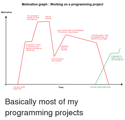 Shit, Work, and Spaghetti: Motivation graph : Working on a programming project  Motivation  My code doesn't  compile, but that  won't stop me  Still not  working..  Now i need to work on the Database...  F*ck this shit, I hate this part  I hate this project, I hate  my spaghetti code, and  there's no end in sight..  It's decided, I'll make  t, and no one can  stop me, let's start the  coding now!  Everything  works so  smoothly  it's decided, I'll  make it, and no  one can stop me!  Found the issue!  Let's continue  I just got a great  project idea  Time  I just got a great project idea Basically most of my programming projects