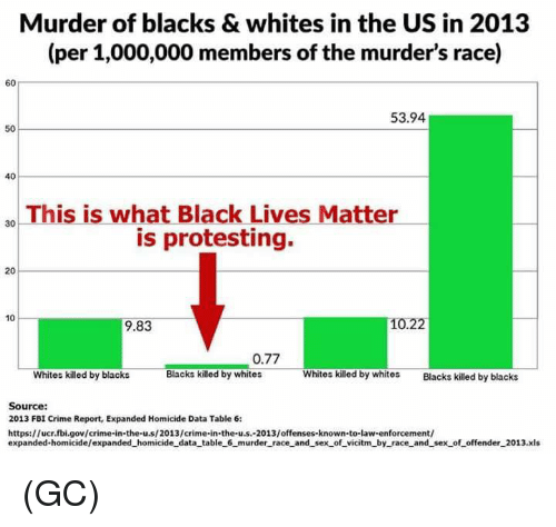Black Lives Matter, Crime, and Fbi: Murder of blacks & whites in the US in 2013  (per 1,000,000 members of the murder's race)  60  53.94  50  40  30 This is what Black Lives Matter  is protesting.  20  10  9.83  10.22  0.77  Whites killed by blacks  Blacks killed by whites  Whites killed by whitoslckilled by blacks  Source:  2013 FBI Crime Report, Expanded Homicide Data Table 6:  https://ucr.fbi.gov/crime-in-the-u.s/2013/crime-in-the-u.s.-2013/offenses-known-to-law-enforcement/  expanded-homicide/expanded_homicide data table 6 murder_race and sex of_vicitm_by race_and sex of offender_2013.xls (GC)