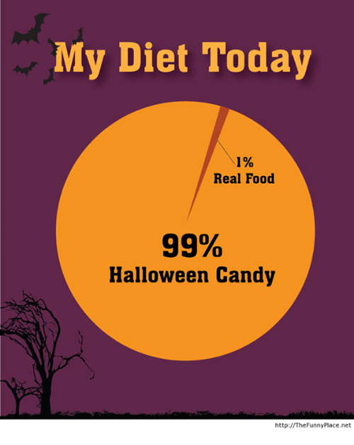 Candy, Dieting, and Halloween: My Diet Today  1%  Real Food  99%  Halloween Candy  http:// The Funny Place.net