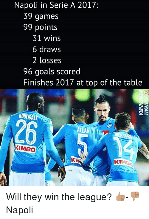 Goals, Memes, and Games: Napoli in Serie A 2017:  39 games  99 points  31 wins  6 draws  2 losses  96 goals scored  Finishes 2017 at top of the table  26  ALLA  KIMBO  Kら  KIME Will they win the league? 👍🏽-👎🏽 Napoli