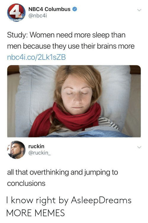 columbus: NBC4 Columbus  @nbc4i  UM  Study: Women need more sleep than  men because they use their brains more  nbc4i.co/2Lk1sZB  ruckin  @ruckin  all that overthinking and jumping to  conclusions I know right by AsleepDreams MORE MEMES