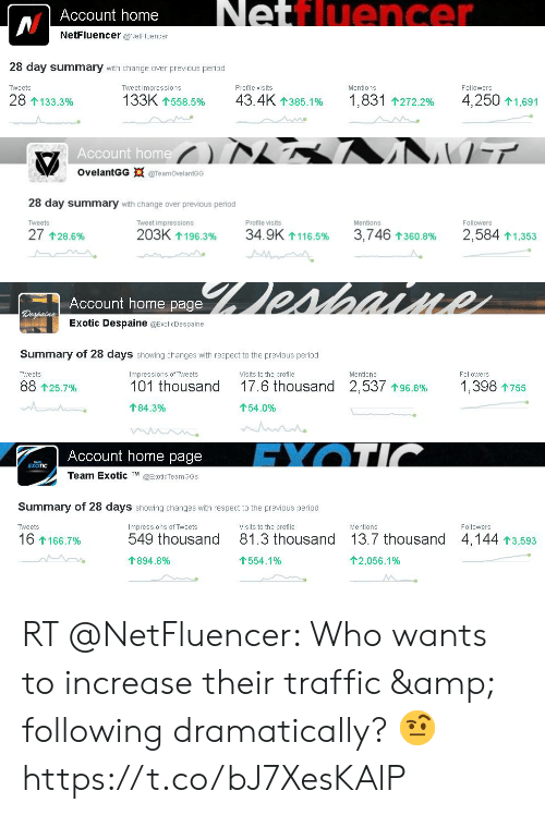 Memes, Period, and Respect: Netfluencer  NAccount home  NetFluencer @NetFluencer  28 day summary with change over previous period  Tweet impressions  Profile visits  Tweets  Mentions  Followers  1,831 t272.2%  4,250 t1,691  133K t558.5%  43.4Kt385.1%  28 1133.3%   Account home  OvelantGG @TeamOvelantoo  28 day summary with change over previous period  Mentions  Followers  Tweets  Tweet impressions  Profile visits  203K1196.3%  34.9K t116.5%  2.584 t1,353  27 t28.6%  3,746  1360.8%   esaine  Account home page  Degpaine  Exotic Despaine @ExoticDespaine  Summary of 28 days showing changes with respect to the previous period  Visits to the profile  Followers  Tweets  Impressions of Tweets  Mentions  17.6 thousand  1,398 1755  2,537 t 96.8%  88 t25.7%  101 thousand  184.3%  154.0%  AcA   EXOTIC  Account home page  EXOTIC  Team Exotic TM @ExoticTeamGGs  Summary of 28 days showing changes with respect to the previous period  Tweets  Impressions of Tweets  Visits to the profile  Mentions  Followers  13.7 thousand  549 thousand  81.3 thousand  4,144 13,593  16 1166.7%  1894.8%  1554.1%  12,056.1% RT @NetFluencer: Who wants to increase their traffic & following dramatically? 🤨 https://t.co/bJ7XesKAlP