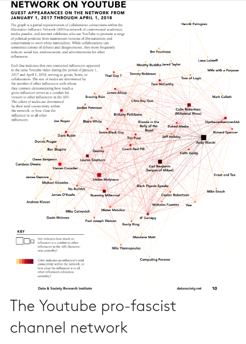 Libertarianism: NETWORK ON YOUTUBE  GUEST APPEARANCES ON THE NETWORK FROM  JANUARY 1, 2017 THROUGH APRIL 1, 2018  Henrik Palmgren  The graph is a partial representation of collaborative connections within the  Alternative Influence Network (AIN)-a network of controversial academics,  media pundits, and internet celebrities who use YouTube to promote a range  of political positions from mainstream versions of libertarianism and  conservatism to overt white nationalism. While collaborations can  sometimes consist of debates and disagreements, they more frequently  indicate social ties, endorsements, and advertisements for other  influencers.  Bre Faucheux  Lana Lokteff  Mouthy Buddha Jared Taylor  Each line indicates that two connected influencers appeared  in the same Youtube video during the period of January 1,  2017 and April 1, 2018, serving as guests, hosts, or  collaborators. The size of nodes are determined by  the number of other influencers with whom  Wife with a Purpose  Tommy Robinson  That Guy T  Tree of Logic  Tara McCarthy  they connect-demonstrating how much a  given influencer serves as a conduit for  viewers to other influencers in the AIN.  James Allsup  Braving Ruin  Mark Collett  Chris Ray Gun  The colors of nodes are determined  by their total connectivity within  the network, or how close the  Jordan Peterson  Colin Robertson  (Millennial Woes)  Brittany Pettibone  influencer is to all other  influencers.  Joe Rogan  Blaire White  Styxhexenhammeró66  Blonde in the  Belly of the  Beast  Baked Alaska  Some Black Guy  Richard Spencer  Dave Rubin  Jeff Holiday  Tim Pool  Dennis Prager  Andy Warski  Ben Shapiro  Coach Red Pill  Destiny  Faith Goldy  Owen Benjamin  Lauren Southern  Candace Owens  Carl Benjamin  (Sargon of Akkad)  Steven Crowder  Kraut and Tea  James Damore  Stefan Molyneux  Michael Knowles  Black Pigeon Speaks  No Bullshit  Mike Enoch  James O'Keefe  Caolan Robertson  Roaming Millennial  Andrew Klavan  Nicholas Fuentes  Vee  Mister Me