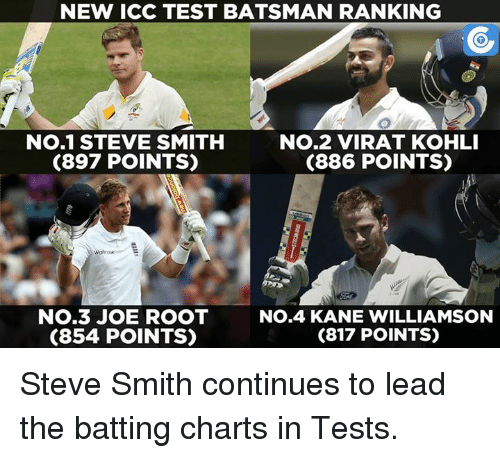 Kane Williamson: NEW ICC TEST BATSMAN RANKING  No.1 STEVE SMITH  No.2 VIRAT KOHLI  (897 POINTS)  (886 POINTS)  No.3 JOE ROOT  No.4 KANE WILLIAMSON  (817 POINTS)  (854 POINTS) Steve Smith continues to lead the batting charts in Tests.