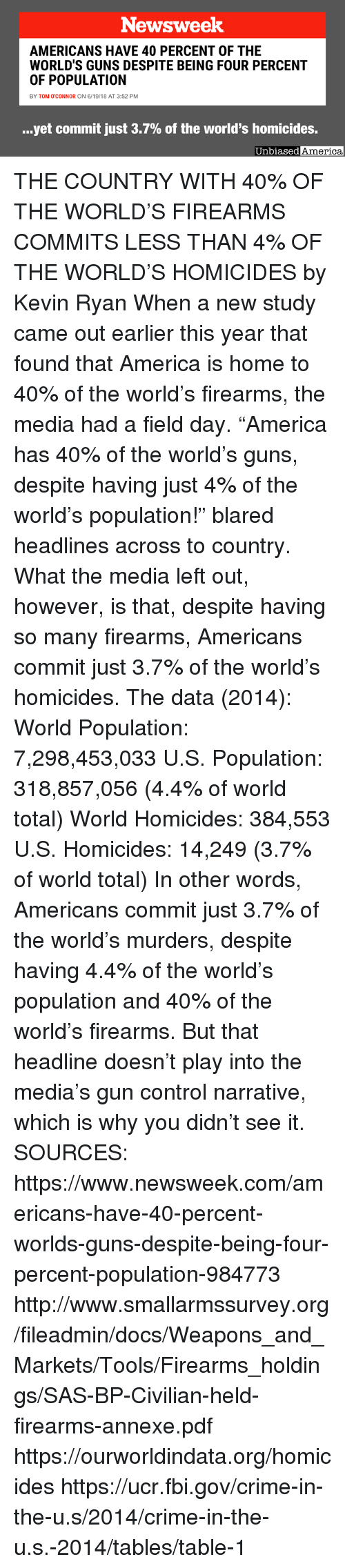"America, Crime, and Fbi: Newsweek  AMERICANS HAVE 40 PERCENT OF THE  WORLD'S GUNS DESPITE BEING FOUR PERCENT  OF POPULATION  BY TOM O'CONNOR ON 6/19/18 AT 3:52 PM  yet commit just 3.7% of the world's homicides.  Unbiased  America THE COUNTRY WITH 40% OF THE WORLD'S FIREARMS COMMITS LESS THAN 4% OF THE WORLD'S HOMICIDES by Kevin Ryan  When a new study came out earlier this year that found that America is home to 40% of the world's firearms, the media had a field day.  ""America has 40% of the world's guns, despite having just 4% of the world's population!"" blared headlines across to country.  What the media left out, however, is that, despite having so many firearms, Americans commit just 3.7% of the world's homicides.  The data (2014):  World Population:  7,298,453,033 U.S. Population:  318,857,056 (4.4% of world total)  World Homicides: 384,553  U.S. Homicides: 14,249 (3.7% of world total)  In other words, Americans commit just 3.7% of the world's murders, despite having 4.4% of the world's population and 40% of the world's firearms.  But that headline doesn't play into the media's gun control narrative, which is why you didn't see it.   SOURCES: https://www.newsweek.com/americans-have-40-percent-worlds-guns-despite-being-four-percent-population-984773 http://www.smallarmssurvey.org/fileadmin/docs/Weapons_and_Markets/Tools/Firearms_holdings/SAS-BP-Civilian-held-firearms-annexe.pdf https://ourworldindata.org/homicides https://ucr.fbi.gov/crime-in-the-u.s/2014/crime-in-the-u.s.-2014/tables/table-1"