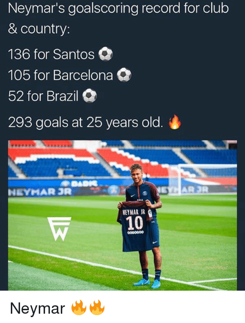 25 Years Old: Neymar's goalscoring record for club  & country:  136 for Santos  105 for Barcelona  52 for Brazil  293 goals at 25 years old.  NEYMAR R  NEYMAR JR  10  ooco0o0 Neymar 🔥🔥