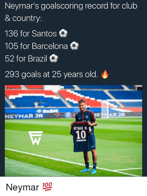 25 Years Old: Neymar's goalscoring record for club  & country:  136 for Santos  105 for Barcelona  52 for Brazil  293 goals at 25 years old.  NEYMAR R  NEYMAR IR  10  00G0600 Neymar 💯