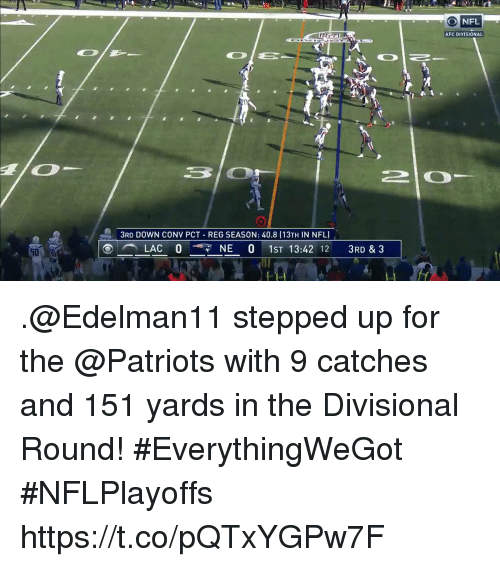 Memes, Nfl, and Patriotic: NFL  AFC DIVISIONAL  3RD DOWN CONV PCT - REG SEASON: 40.8 (13TH IN NFL  LACO- NE 0 1ST 13:42 12 3RD & 3  50 .@Edelman11 stepped up for the @Patriots with 9 catches and 151 yards in the Divisional Round! #EverythingWeGot #NFLPlayoffs https://t.co/pQTxYGPw7F