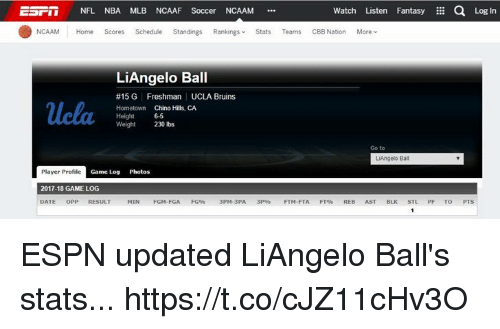 Espn, Mlb, and Nba: NFL NBA MLB NCAAF Soccer NCAAM .  Watch Listen Fantasy a Log In  NCAAM Home Scores Schedule Standings Rankings Stats Teams CBB Nation More ︾  LiAngelo Ball  #15 G Freshman UCLA Bruins  Hometown Chino Hills, CA  Height 65  Weight230 lbs  Go to  LiAngelo Bal  Player Profile  2017-18 GAME LOG  DATE OPP RESULT  Game Log Photos  MIN FGM-FGA FG9% 3PM-3PA 3P FTM-FTA FTOS REB AST BLK STL PF TO ESPN updated LiAngelo Ball's stats... https://t.co/cJZ11cHv3O