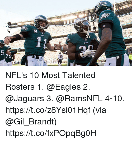 Philadelphia Eagles, Memes, and 🤖: NFL's 10 Most Talented Rosters  1. @Eagles 2. @Jaguars  3. @RamsNFL 4-10. https://t.co/z8Ysi01Hqf (via @Gil_Brandt) https://t.co/fxPOpqBg0H
