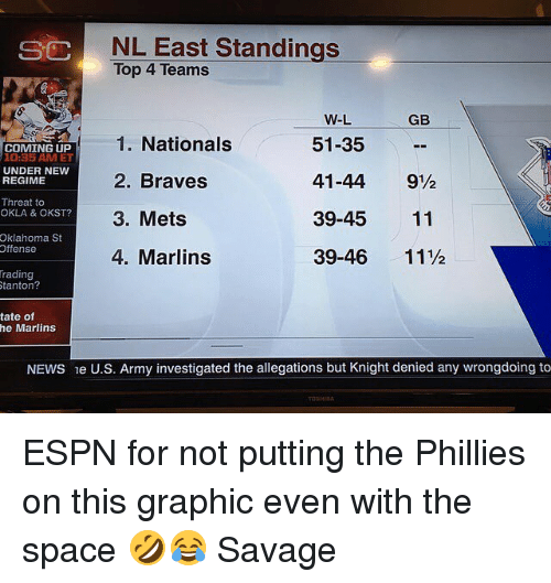 Espn, Mlb, and News: NL East Standings  Top 4 Teams  SC  GB  1. Nationals  2. Braves  3. Mets  4. Marlins  W-L  51-35  41-44 9½  39-45 11  39-46 11½  COMING UP  10:35 AM ET  UNDER NEW  REGIME  Threat to  OKLA & OKST?  6  4  Oklahoma St  Offense  rading  0  tanton?  tate of  he Marlins  NEWS e U.S. Army investigated the allegations but Knight denied any wrongdoing to ESPN for not putting the Phillies on this graphic even with the space 🤣😂 Savage