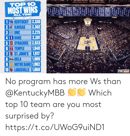 are you: No program has more Ws than @KentuckyMBB 👏👏  Which top 10 team are you most surprised by? https://t.co/UWoG9uiND1