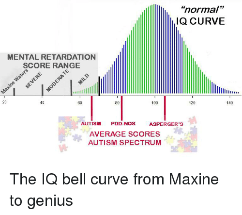 Al Fin Getting To The Bottom Of Iq Differences