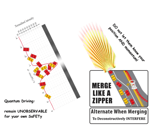 Driving, Quantum, and Own: Normalized intensity  MERGE  LIKE A  ZIPPER  Alternate When Merging  To Deconstructively INTERFERE  Quantum Driving:  remain UNOBSERVABLE »  for yuor own SaFETy