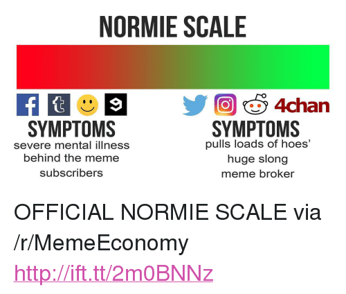 """Hoes, Meme, and Http: NORMIE SCALE  SYMPTOMS  pulls loads of hoes'  huge slong  meme broker  SYMPTOMS  severe mental illness  behind the meme  subscribers <p>OFFICIAL NORMIE SCALE via /r/MemeEconomy <a href=""""http://ift.tt/2m0BNNz"""">http://ift.tt/2m0BNNz</a></p>"""