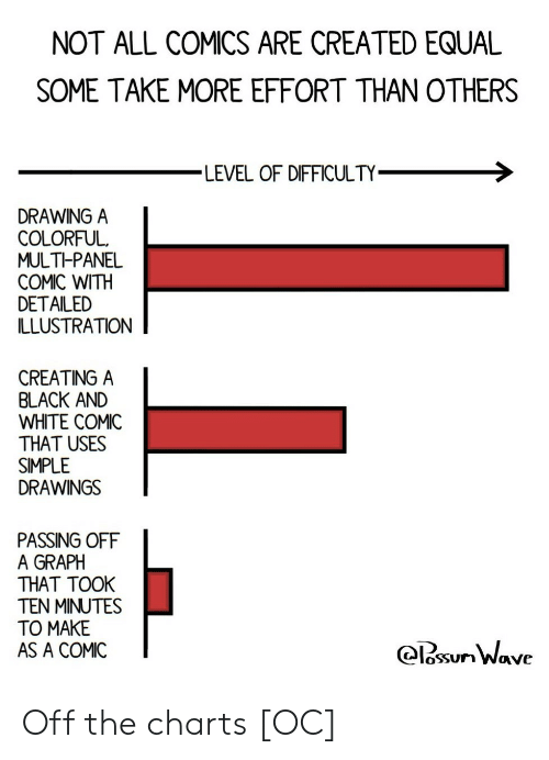 Black, Black and White, and Drawings: NOT ALL COMICS ARE CREATED EQUAL  SOME TAKE MORE EFFORT THAN OTHERS  LEVEL OF DIFFICULTY  DRAWING A  COLORFUL  MULTI-PANEL  COMIC WITH  DETAILED  ILLUSTRATION  CREATING A  BLACK AND  WHITE COMIC  THAT USES  SIMPLE  DRAWINGS  PASSING OFF  A GRAPH  THAT TOOK  TEN MINUTES  TO MAKE  AS A COMIC  osSUn Wave Off the charts [OC]