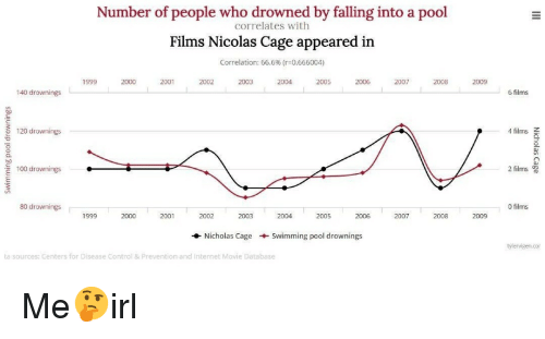 Anaconda, Internet, and Nicolas Cage: Number of people who drowned by falling into a pool  correlates with  Films Nicolas Cage appeared in  correlation: 66.6% (r-0.666004)  1999  2000  2001  2002  2003  2004  2005  2007  2008  2009  140 drownings  6 films  120 drownings  4 films  100 drownings  2 films 0  80 drownings  0 films  1999  2000  2001  2002  2003  2004  2005  2006  2007  2008  2009  Nicholas Cage Swimming pool drownings  tylervigen.cor  ta sources: Centers for Disease Control & Prevention and Internet Movie Database