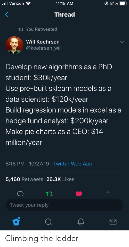 Climbing: O 81%  Verizon  11:18 AM  Thread  ti You Retweeted  Will Koehrsen  @koehrsen_will  Develop new algorithms as a PhD  student: $30k/year  Use pre-built sklearn models as a  data scientist: $120k/year  Build regression models in excel as a  hedge fund analyst: $200k/year  Make pie charts as a CEO: $14  million/year  8:18 PM 10/27/19 Twitter Web App  .  5,460 Retweets 26.3K Likes  Tweet your reply Climbing the ladder