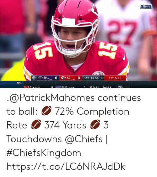 Memes, Nfl, and Chiefs: O NFL  27  15  KC  (2-0)  BAL  (2-0)  1ST 13:54 18  1ST & 10  NFL  1F CIN (0-21  BUF (2-0)  27  0  0  1ST 14-01  3rd & 8  15 .@PatrickMahomes continues to ball: ? 72% Completion Rate  ? 374 Yards  ? 3 Touchdowns  @Chiefs | #ChiefsKingdom https://t.co/LC6NRAJdDk