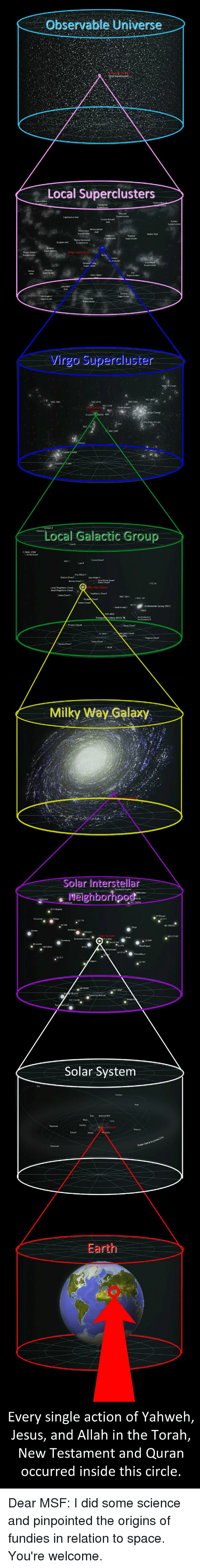 new testament: Observable Universe  Local Superclusters  Virgo Supercluster  Local Galactic Group  Milky Way Galaxy  Solar Interstellar  eighborhood  Solar system  Earth  Every single action of Yahweh,  Jesus, and Allah in the Torah,  New Testament and Quran  occurred inside this circle. Dear MSF: I did some science and pinpointed the origins of fundies in relation to space. You're welcome.