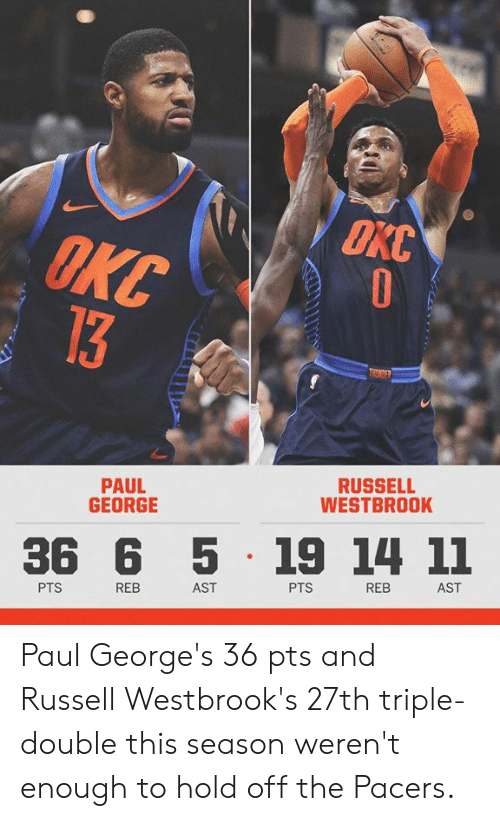 Paul George: OKC  PAUL  GEORGE  RUSSELL  WESTBROOK  36 6 5 19 14 11  PTS  REB  AST  PTS  REB  AST Paul George's 36 pts and Russell Westbrook's  27th triple-double this season weren't enough to hold off the Pacers.