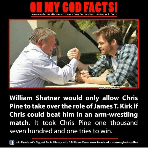 Chris Pine, Facebook, and Facts: ON MY GOD FACTS!  www.omgfacts online.com I fb.com/om g facts online I eoh my good facts  Relatably  William Shatner would only allow Chris  Pine to take over the role of James T. Kirk if  Chris could beat him in an arm-wrestling  match. It took Chris Pine one thousand  seven hundred and one tries to win.  Join Facebook's Biggest Facts Library with 6 Million+ Fans- www.facebook.com/omgfactsonline
