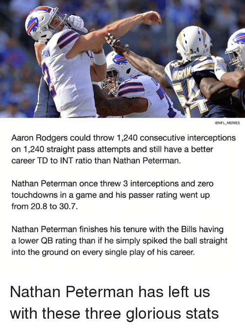Spiked: ONFL MEMES  Aaron Rodgers could throw 1,240 consecutive interceptions  on 1,240 straight pass attempts and still have a better  career TD to INT ratio than Nathan Peterman.  Nathan Peterman once threw 3 interceptions and zero  touchdowns in a game and his passer rating went up  from 20.8 to 30.7.  Nathan Peterman finishes his tenure with the Bills having  a lower QB rating than if he simply spiked the ball straight  into the ground on every single play of his career. Nathan Peterman has left us with these three glorious stats