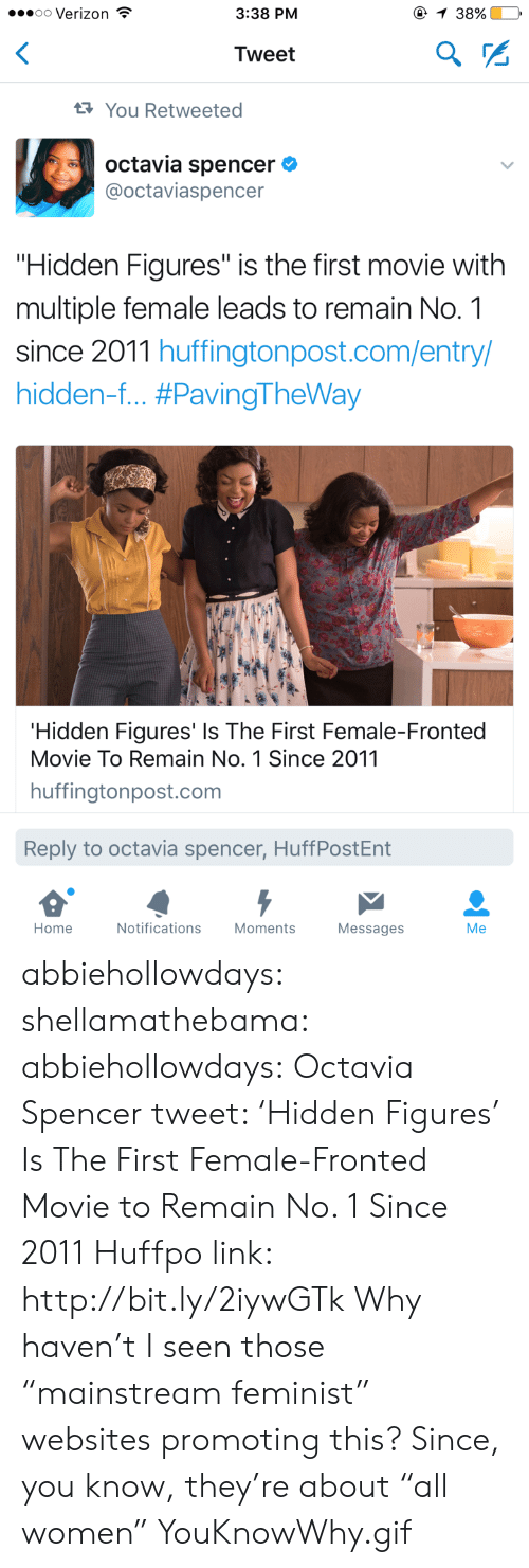 """Gif, Tumblr, and Verizon: oo Verizon  3:38 PM  38%.  Tweet  You Retweeted  octavia spencer  @octaviaspencer  """"Hidden Figures"""" is the first movie with  multiple female leads to remain No. 1  since 2011 huffingtonpost.com/entry/  hidden-f #PavingTheWay  Hidden Figures' Is The First Female-Fronted  Movie To Remain No. 1 Since 2011  huffingtonpost.com  Reply to octavia spencer, HuffPostEnt  Home  Notifications  Moments  Messages  Me abbiehollowdays: shellamathebama:   abbiehollowdays:   Octavia Spencer tweet:  'Hidden Figures' Is The First Female-Fronted Movie to Remain No. 1 Since 2011  Huffpo link: http://bit.ly/2iywGTk   Why haven't I seen those """"mainstream feminist"""" websites promoting this? Since, you know, they're about """"all women""""   YouKnowWhy.gif"""