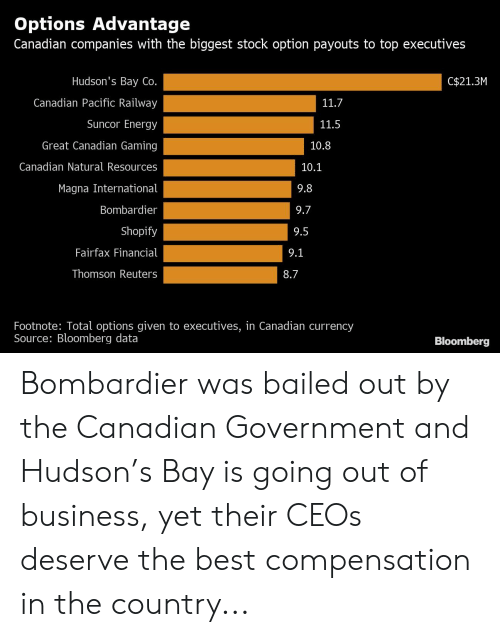 Bailed Out: Options Advantage  Canadian companies with the biggest stock option payouts to top executives  Hudson's Bay Co  Canadian Pacific Railway  Suncor Energy  Great Canadian Gaming  Canadian Natural Resources  Magna International  Bombardier  Shopify  Fairfax Financial  Thomson Reuters  C$21.3M  11.7  11.5  10.8  10.1  9.7  9.5  Footnote: Total options given to executives, in Canadian currency  Source: Bloomberg data  Bloomberg Bombardier was bailed out by the Canadian Government and Hudson's Bay is going out of business, yet their CEOs deserve the best compensation in the country...