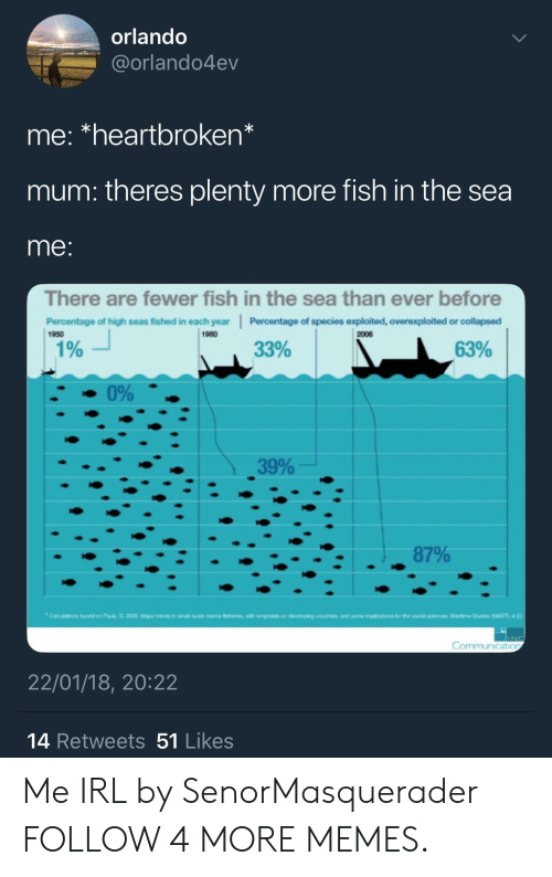 Each Year: orlando  @orlando4ev  me: *heartbroken*  mum: theres plenty more fish in the sea  me:  There are fewer fish in the sea than ever before  Percentage of species exploited, overexploited or collapsed  2006  Percentage of high seas fished in each year  1980  1950  33%  63%  1%  0%  39%  87%  Calu  in sm  rne friswith emphsi on deveioping countrsand some impliio  for the social scences Maiti Studies MAST 4 0  sed on Pauly, D 2006 Mar  INC  Communication  22/01/18, 20:22  14 Retweets 51 Likes Me IRL by SenorMasquerader FOLLOW 4 MORE MEMES.
