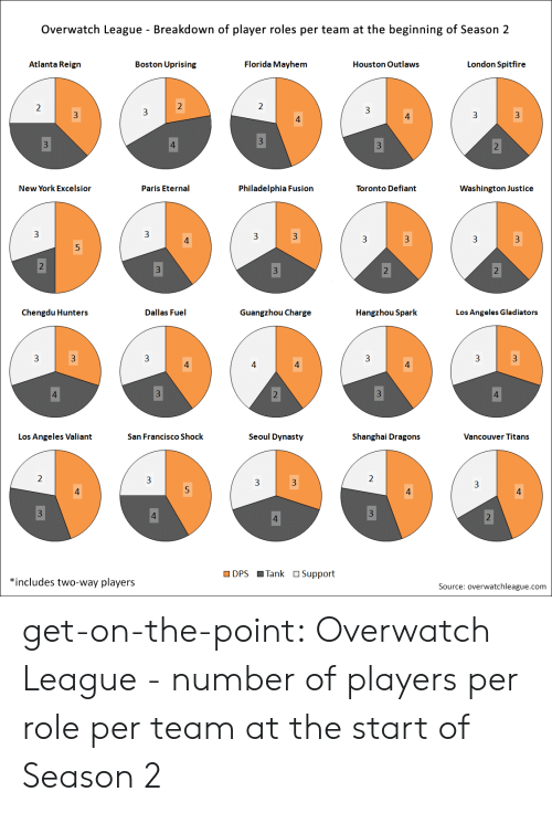 New York, Tumblr, and Blog: Overwatch League - Breakdown of player roles per team at the beginning of Season 2  Atlanta Reign  Boston Uprising  Florida Mayhem  Houston Outlaws  London Spitfire  New York Excelsior  Paris Eternal  Philadelphia Fusion  Toronto Defiant  Washington Justice  3  3  3  3  Chengdu Hunters  Dallas Fuel  Guangzhou Charge  Hangzhou Spark  Los Angeles Gladiators  3  Los Angeles Valiant  San Francisco Shock  Seoul Dynasty  Shanghai Dragons  Vancouver Titans  DPS Tank OSupport  *includes two-way players  Source: overwatchleague.com get-on-the-point:  Overwatch League - number of players per role per team at the start of Season 2