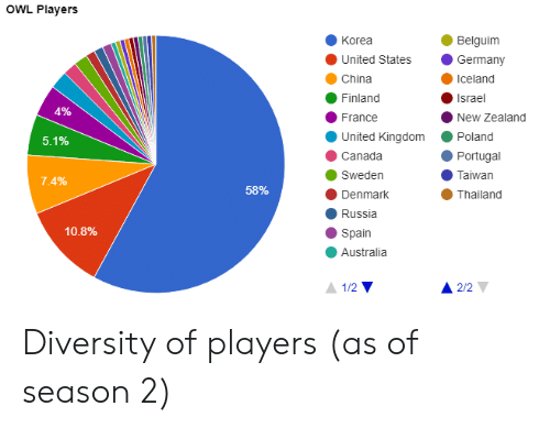 China, Australia, and Canada: OWL Players  Belguim  Korea  United States Germany  China  Finland  France  United Kingdom Poland  Canada  Sweden  Denmark  Russia  Spain  Australia  Iceland  Israel  New Zealand  AP10  5.1%  Portugal  Taiwan  Thailand  58%  10.8%  1/2  2/2 Diversity of players (as of season 2)